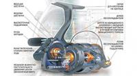 Устройство катушки для спиннинга | Шпуля, система, механизм
